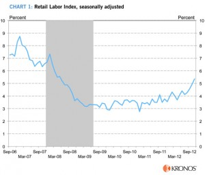 Kronos Retail Labor Index