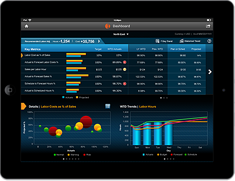 Kronos Helps Retailers With Workforce Tablet Analytics