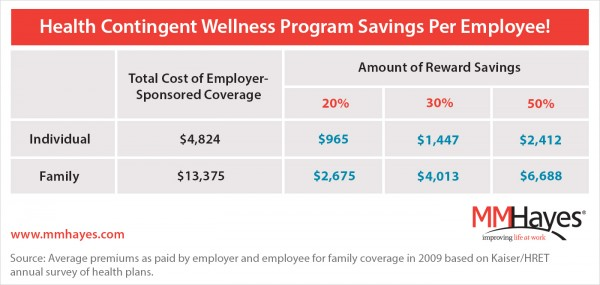 health contingent wellness program savings per employee