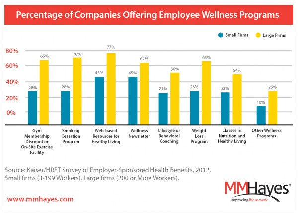 How The Affordable Care Act Will Impact Workplace Wellness