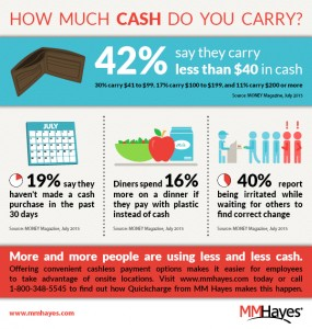 Infographic showing statistics on use of cash versus cashless payment